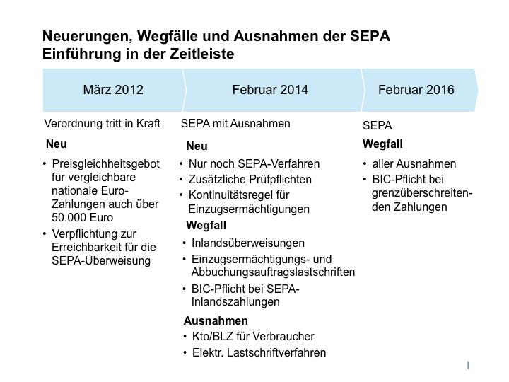 SEPA_Neuerungen_Wegfall_Ausnahmen_Zeitleiste